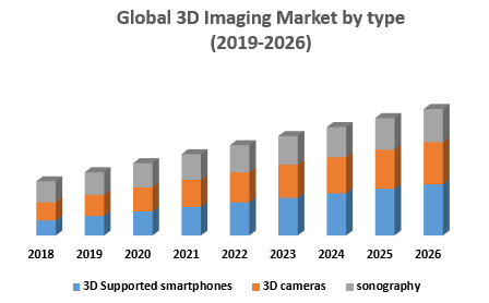 Global 3D Imaging Market by type