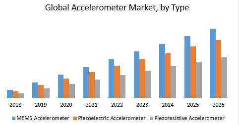 Global Accelerometer Market