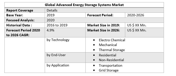Global Advanced Energy Storage Systems Market 2