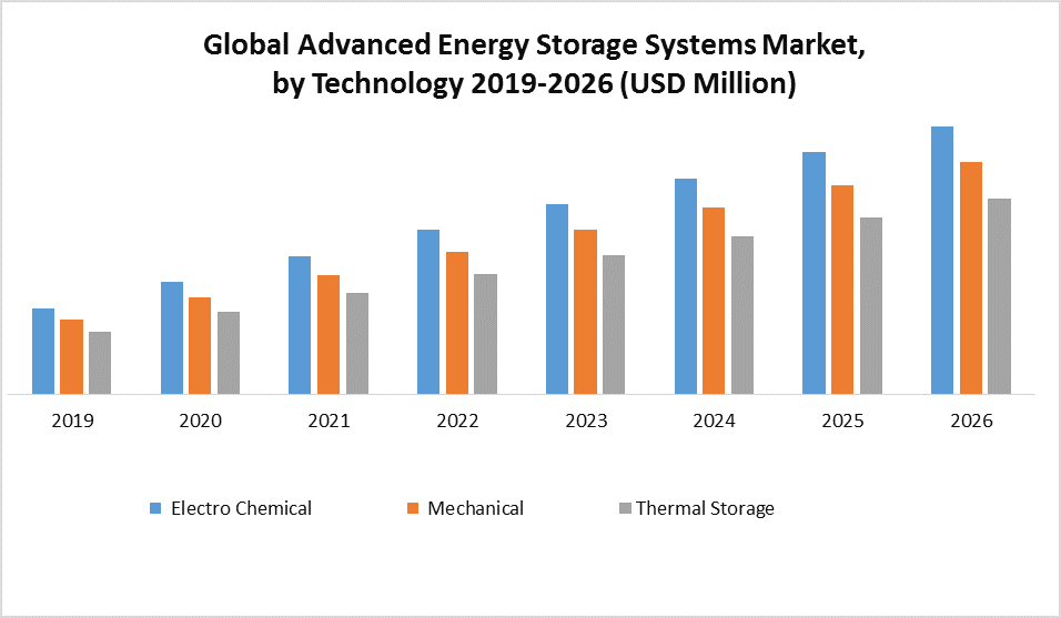 Global Advanced Energy Storage Systems Market
