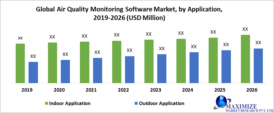 Global Air Quality Monitoring Software Market