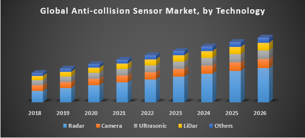 Global Anti-collision Sensor Market