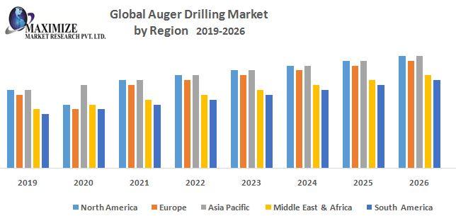 Global-Auger-Drilling-Market