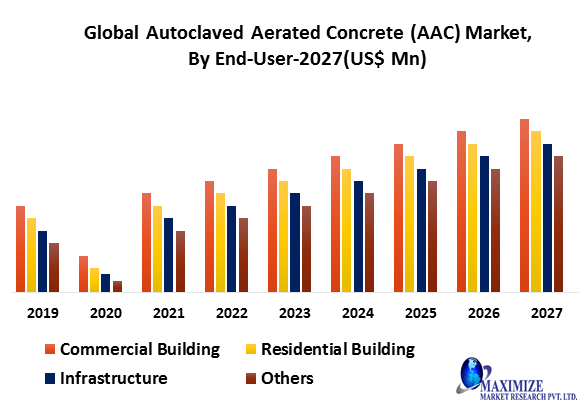 Global Autoclaved Aerated Concrete (AAC) Market