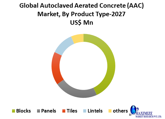 Global Autoclaved Aerated Concrete (AAC) Market1