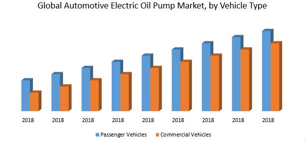 Global Automotive Electric Oil Pump Market