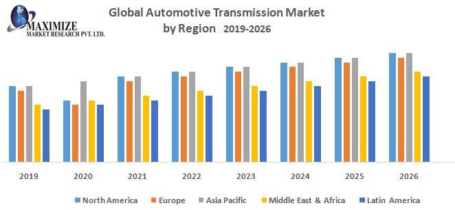Global Automotive Transmission Market Forecast and Analysis (2019-2026)