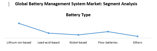 Global Battery Management System Market - Industry Analysis and Forecast 2026