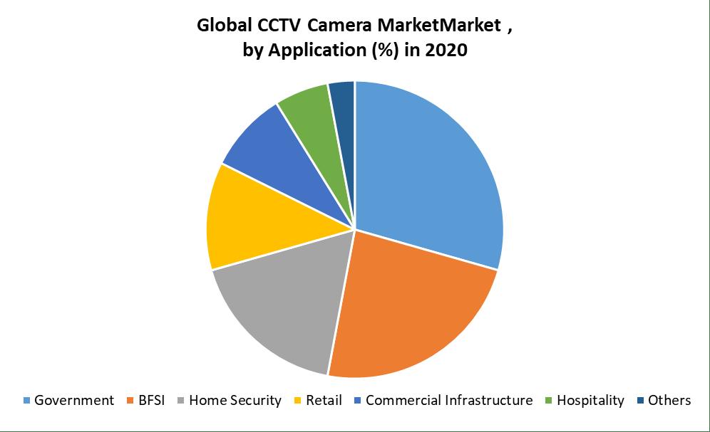Global CCTV Camera Market