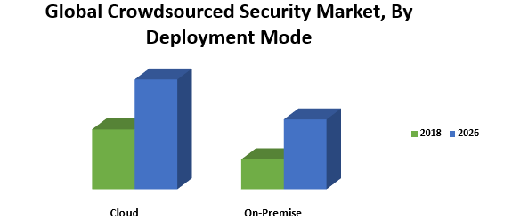 Global Crowdsourced Security Market