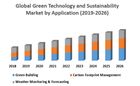 Global Green Technology and Sustainability Marketby Application