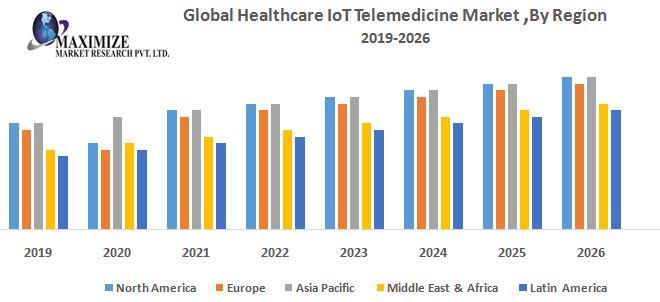 Global Healthcare IoT Telemedicine Market