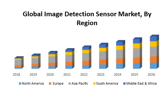 Global Image Detection Sensor Market