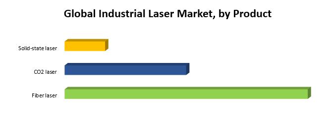Global Industrial Laser Market