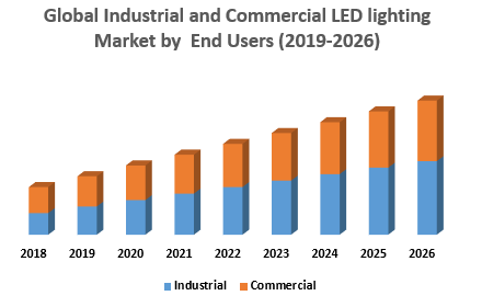 Global Industrial and Commercial LED lighting Market by  End Users