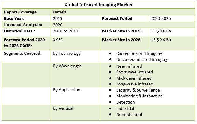 Global Infrared Imaging Market