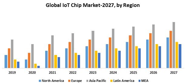 Global IoT Chip Market