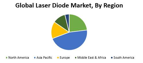 Global Laser Diode Market
