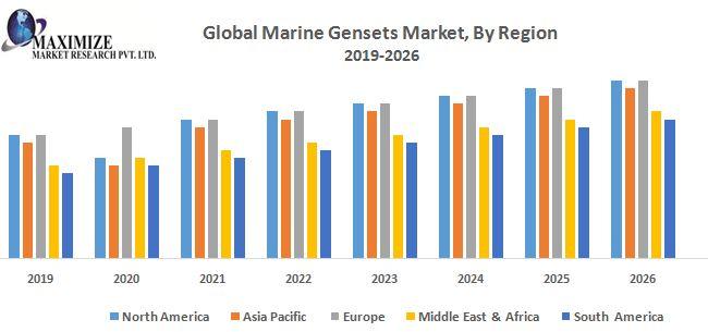 Global-Marine-Gensets-Market
