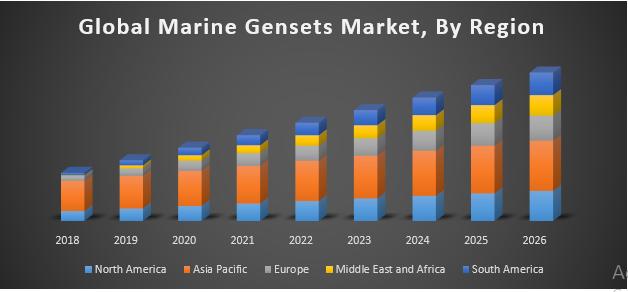 Global Marine Gensets Market