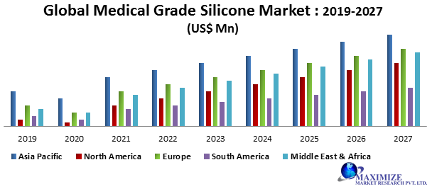 Global Medical Grade Silicone Market