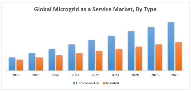 Global Microgrid as a Service Market