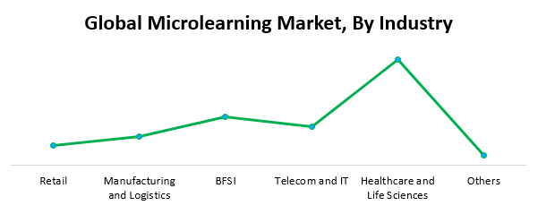 Global Microlearning Market