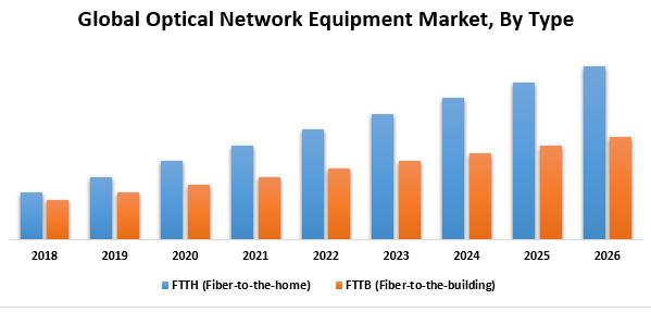 Global Optical Network Equipment Market