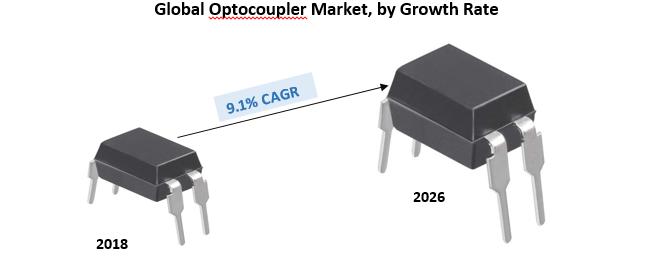 Global Optocouplers Market