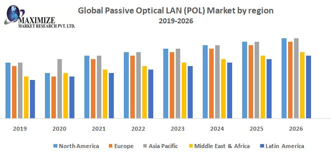 Global-Passive-Optical-LAN-POL-Market.jpg