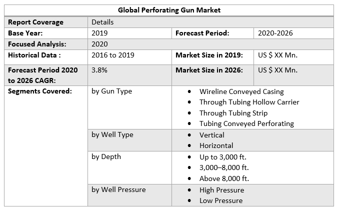 Global Perforating Gun Market 2