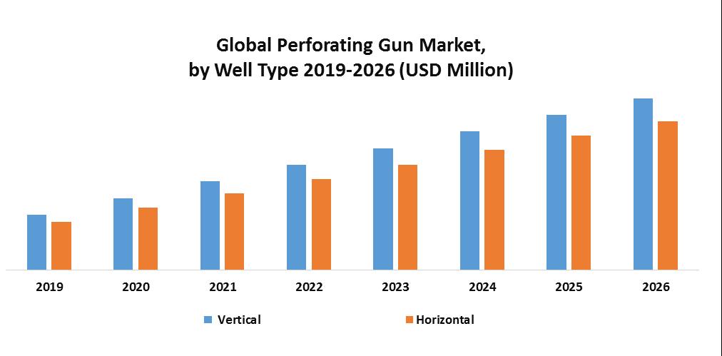 Global Perforating Gun Market