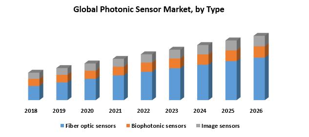 Global Photonic Sensor Market