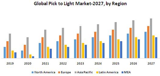 Global Pick to Light Market
