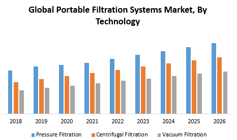 Global Portable Filtration Systems Market