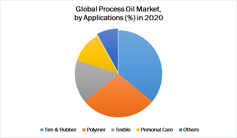Global Process Oil Market 2