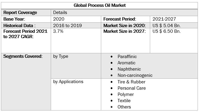 Global Process Oil Market 4