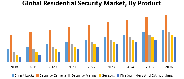 Global Residential Security Market