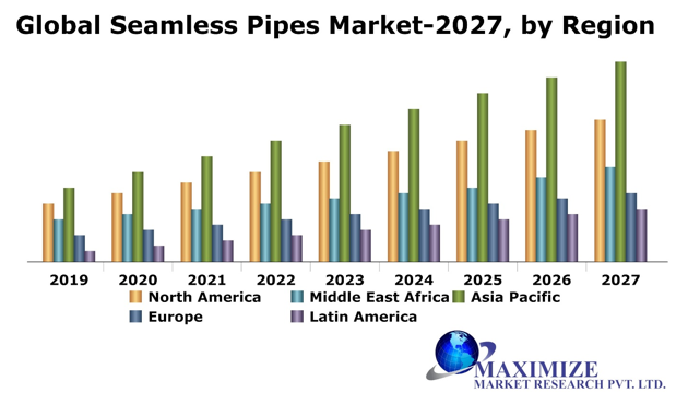 Global Seamless Pipes Market