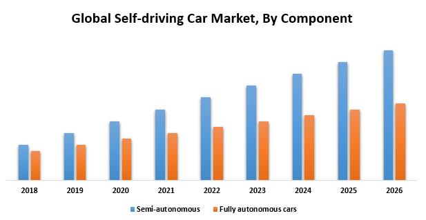 Global Self-driving Car Market