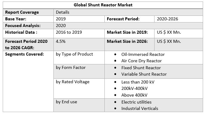 Global Shunt Reactor Market 2