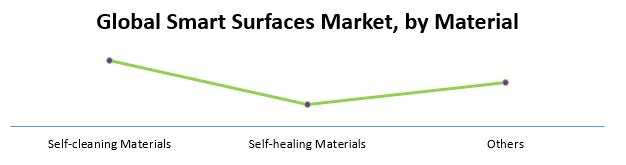 Global Smart Surfaces Market