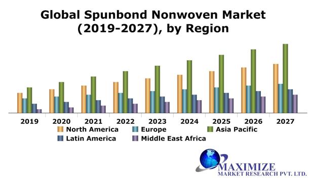 Global Spunbond Nonwoven Market