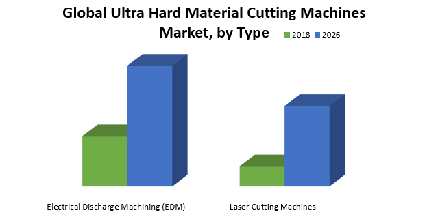 Global Ultra Hard Material Cutting Machines Market