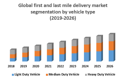 Global first and last mile delivery market segmentation by vehicle type