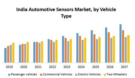 India Automotive Sensors Market