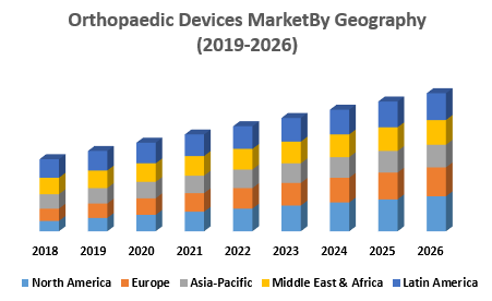 Orthopaedic Devices MarketBy Geography