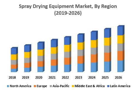 Spray Drying Equipment Market, By Region