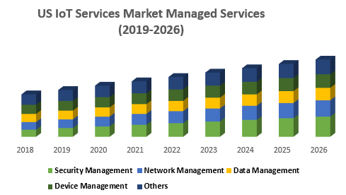 US IoT Services Market Managed Services