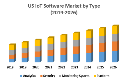 US IoT Software Market – Industry Analysis and Forecast